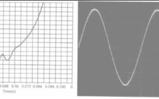 A/D轉換的原理以及相應的電路連接方法