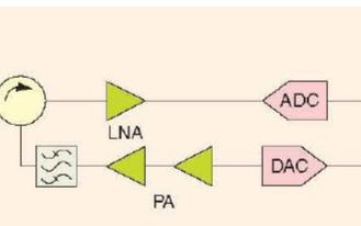 软件无线电:几种接收机和发射机的实施方法