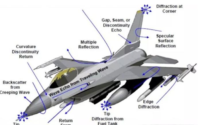 解读雷达散射截面积(RCS)的相关资料