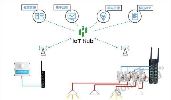 """物联网智能终端+工业互联网平台通车间照明系统的""""任督二脉"""""""