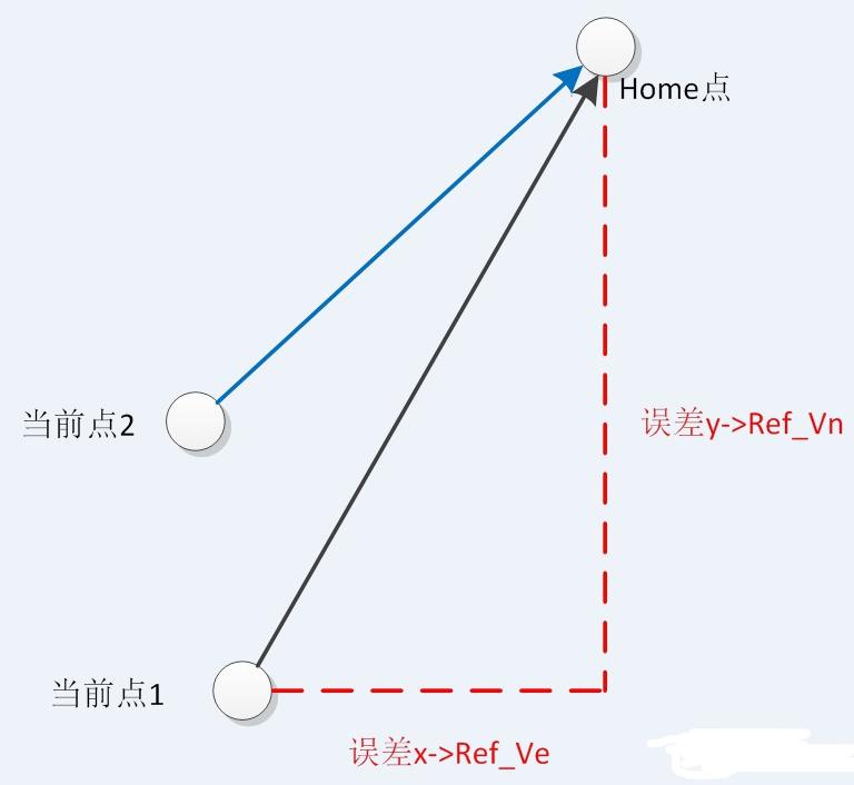 无人机知识:如何让飞行器飞到指定点