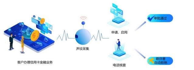 工行首創聲紋風控新模式,攻克電話信道聲紋識別難題