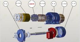 永磁式同步电机的特点、种类及无速度传感器控制系统的研究