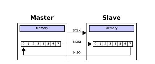 SPI總線接口與簡單配置