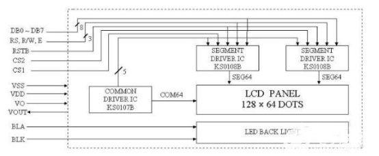 关于COG工艺的12864液晶屏优缺点的分析