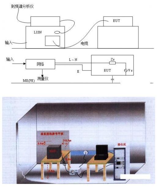EMC輻射發射測試解析