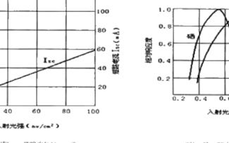 基于光電池實現光強度自動報警電路的原理及設計方案研究