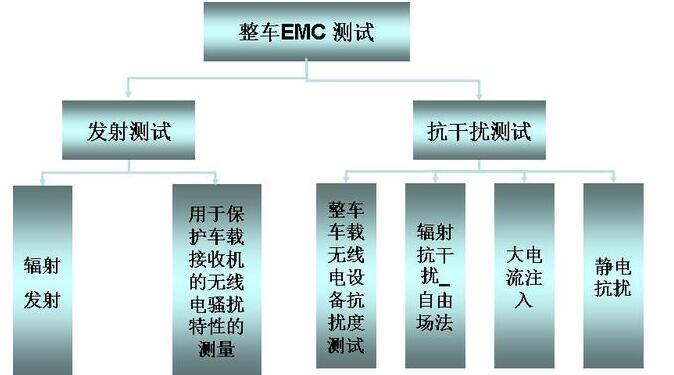 一文詳解整車EMC測試