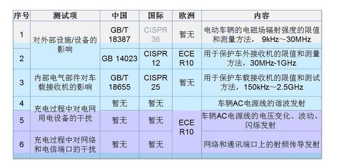 汽車EMC測試及標準盤點