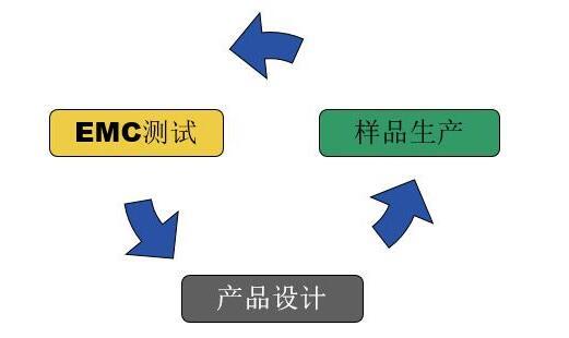 汽车电子EMC仿真介绍