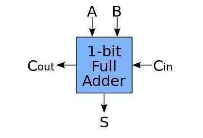 CPU 到底是怎么識別代碼的?
