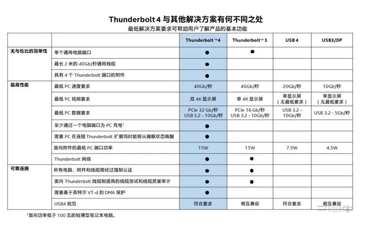 英特尔的USB4将改变以往的USB接口规范混乱局面