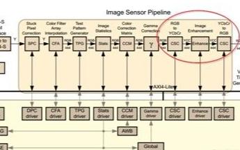 基于FPGA技术实现图像增强数据的仿真实验分析