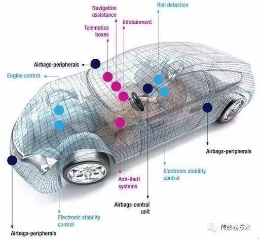 特斯拉Autopilot系列传感器配备情况