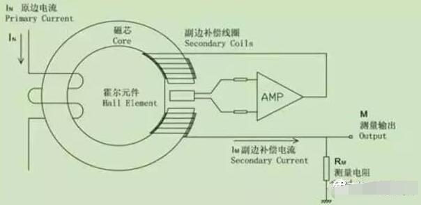 霍爾傳感器在各大領域的應用
