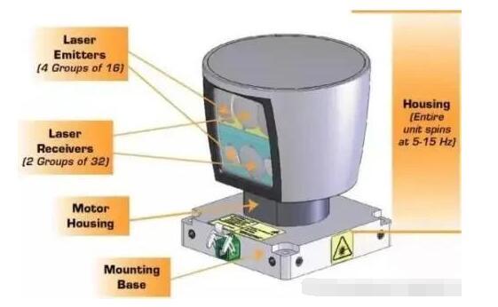 激光雷达传感技术的定义与分类