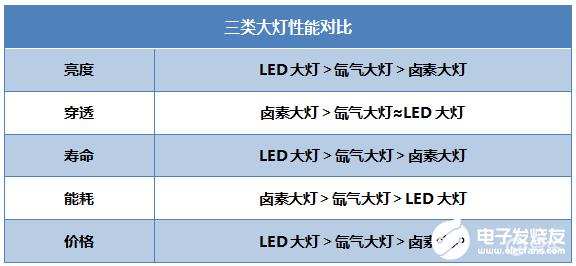 卤素大灯、氙气大灯、LED大灯的区别