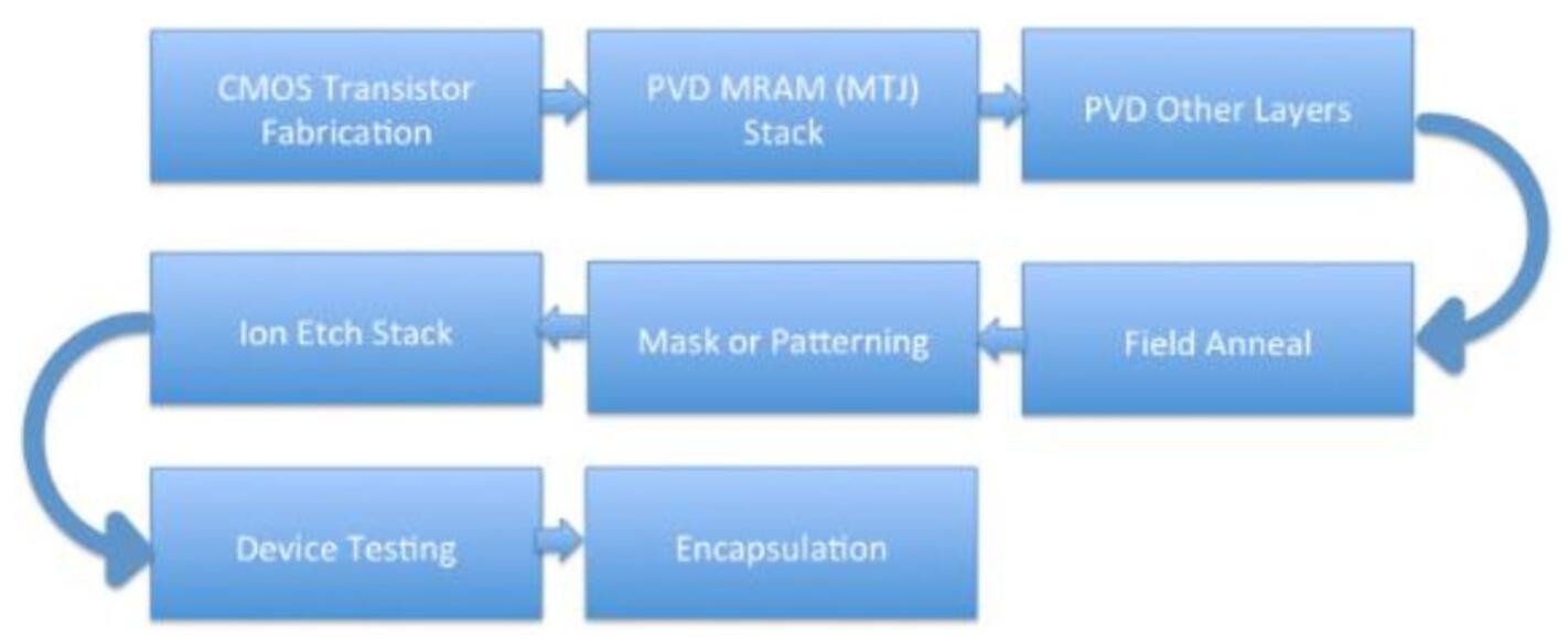 目前MRAM市场以及专用MRAM设备测试重要性的分析