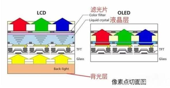 手机的OLED屏幕和LCD屏幕有什么不同?