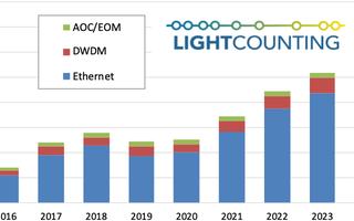 預計2020年以太網光模塊銷售增長,國內100GbE光器件需求創新高