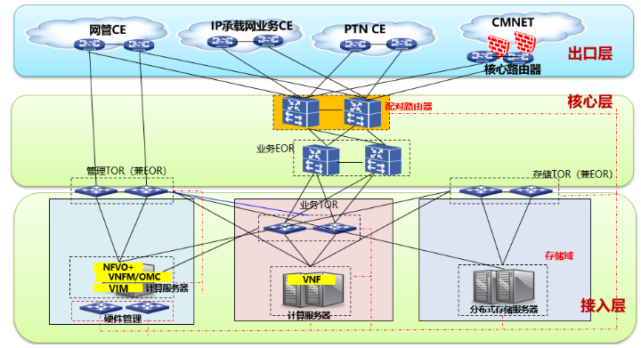 中兴通讯助力河北移动完成5GC网元和业务的端到端...