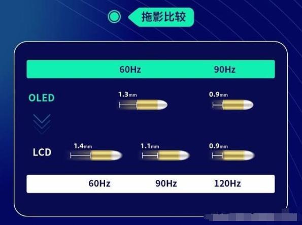 高刷新率屏幕,选择OLED还是LCD?