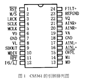 音頻Δ-ΣA/D轉換器CS5361的工作原理及應用分析