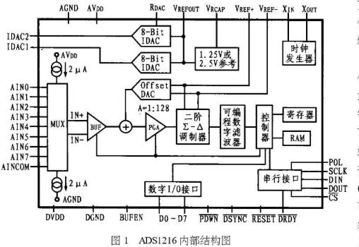 模数转换器ADS1216的工作原理及应用设计分析