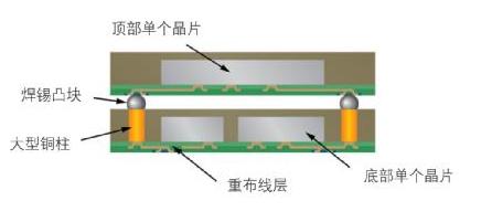 用于扇出型晶圓級封裝的銅電沉積