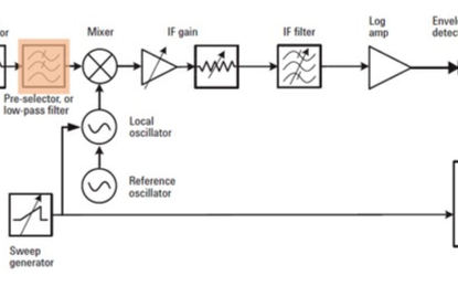 分析频谱仪的预选器的架构及功能
