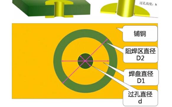 浅析Y3T49高频电路板的PCB过孔