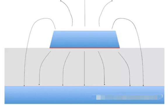 分析高频应用中的铜箔粗糙度对电气性能的影响
