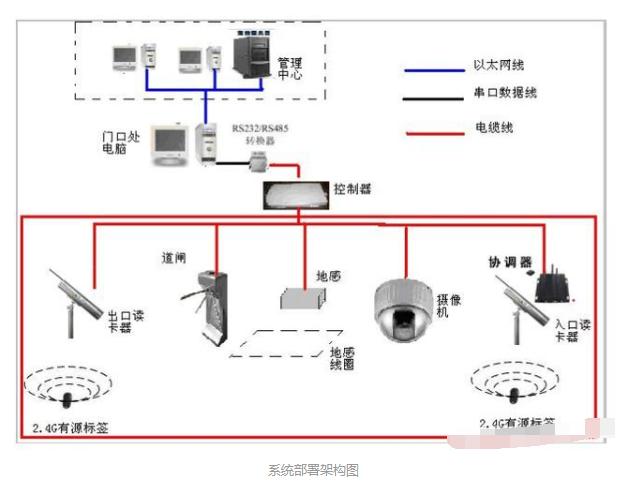 基于RFID技術的營區車輛管理的設計方案