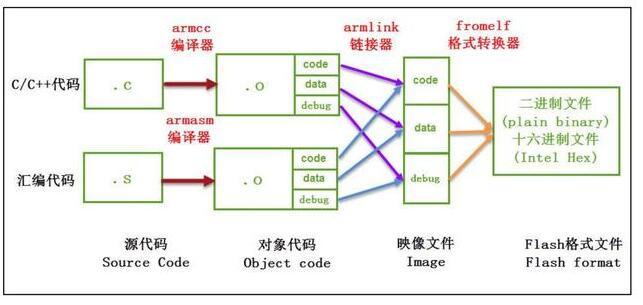 一文知道keil編譯程序的過程