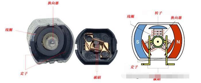 微型有刷直流電機與無刷電機對比分析