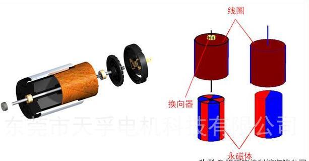 空心杯電機屬于哪一種電機