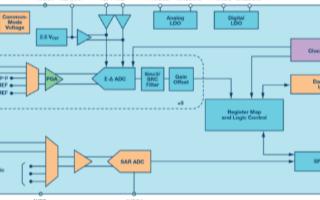 采用8通道同步采样ADC AD7770建立高性能功能安全系统