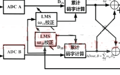 基于分裂式ADC的LMS算法實現數字后臺校正