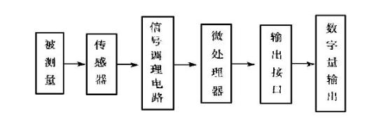 智能传感器和多功能传感器解析