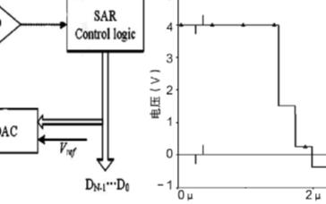 采用電荷定標型結構實現12bitADC的設計和仿...