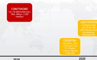芯佰微CBM96AD56高速模数转换器产品的介绍