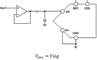 单极性ADC的输入范围和配置介绍