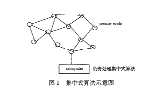 预测障碍物的算法解决方案提高节点定位的精度