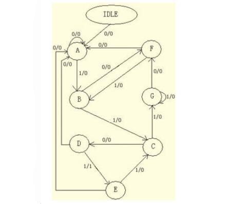 Verilog HDL语言在FPGA/CPLD中的应用