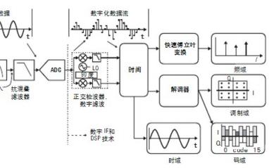 矢量信号分析的测量概念和操作理论详细说明