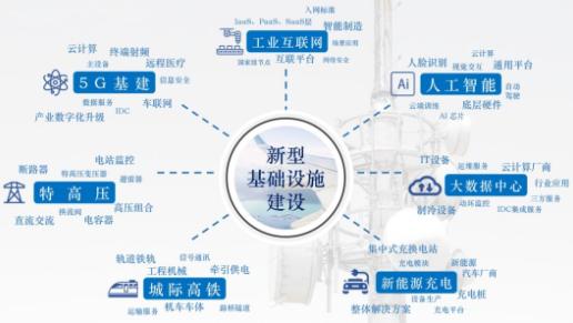 2020 云存儲助力IT新基建