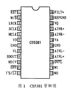 模数转换器CS5381的特点及实现四通道并行采集...