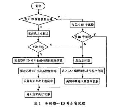 多种单片机控制神尊神器程序的加密策略