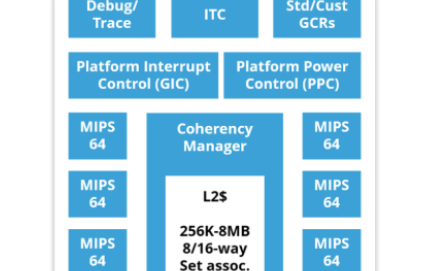 UltraSoC嵌入式分析技术被Simple Machines选为新款可组合计算平台应用