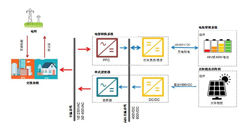采用双向PFC和混合变频器解决方案